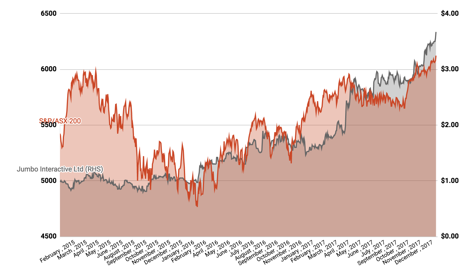 PPH share price