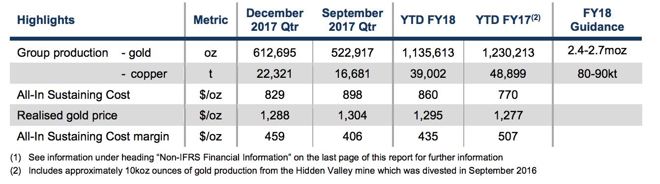 NCM production stats