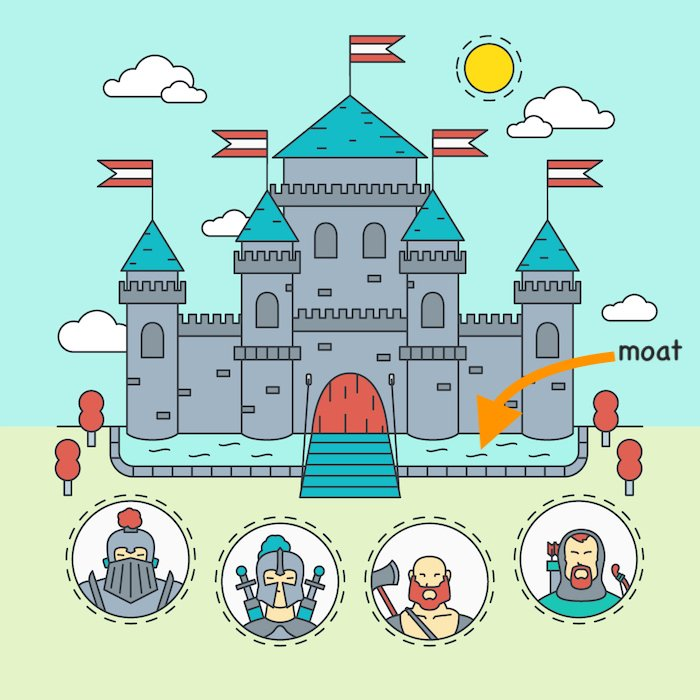 castle-moat-competitive advantage