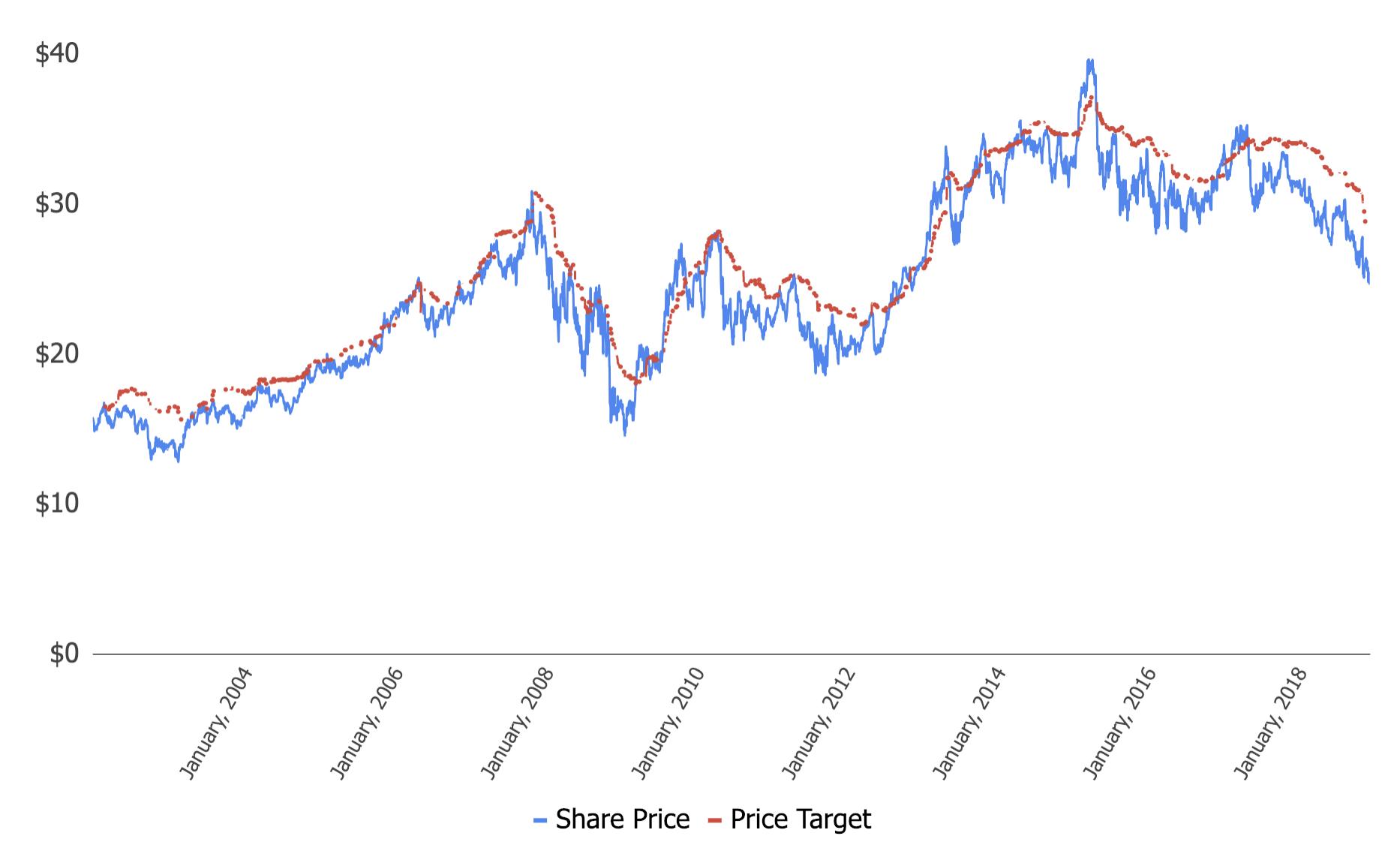 westpac share price - photo #33