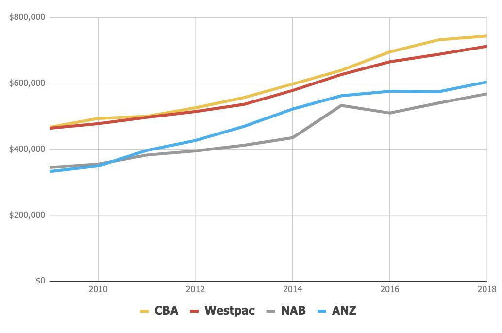 cba-nab-anz-westpac-shares