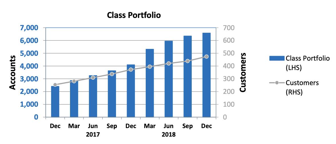 Class Ltd ASX update Dec 18