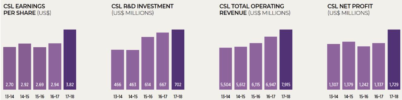 CSL-shares-profit-revenue-growth-ASX
