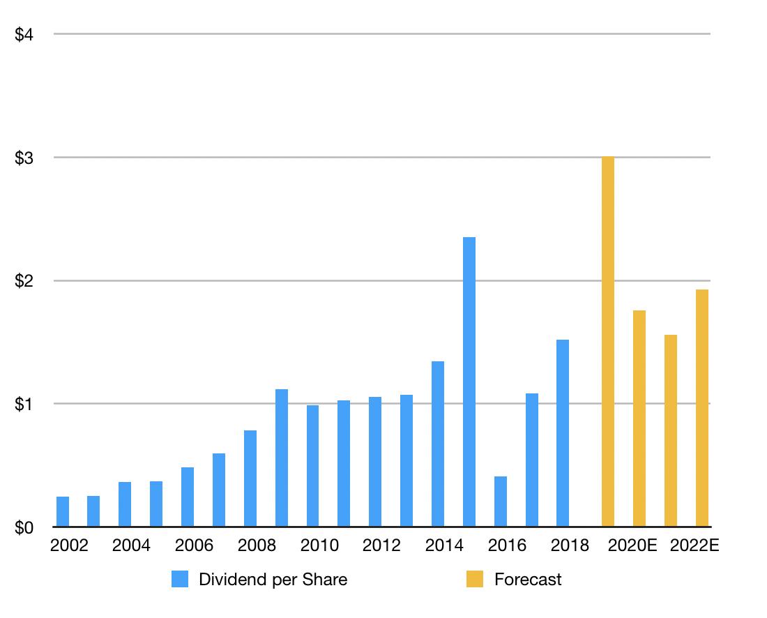 bhp-shares-blt-dividend-asx