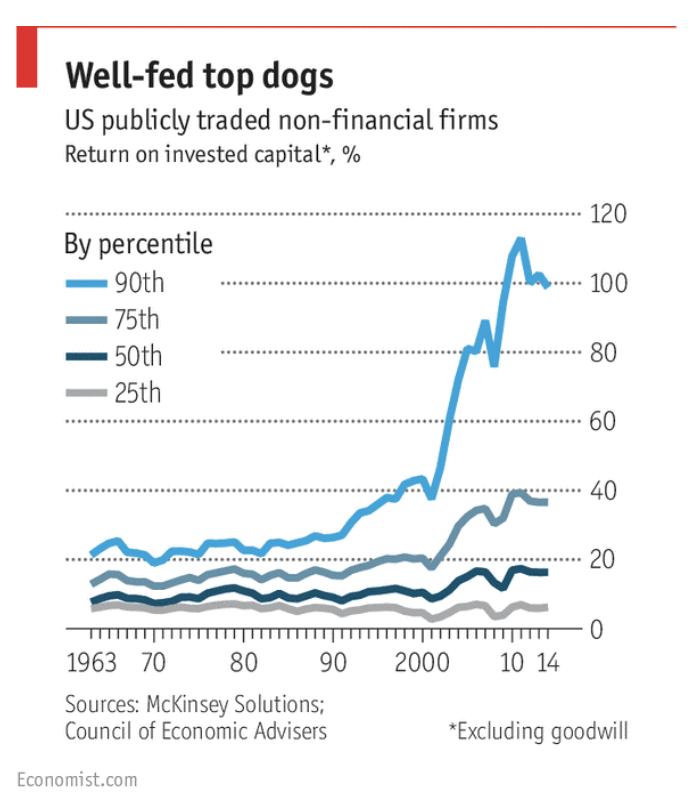 chart showing roic of top companies