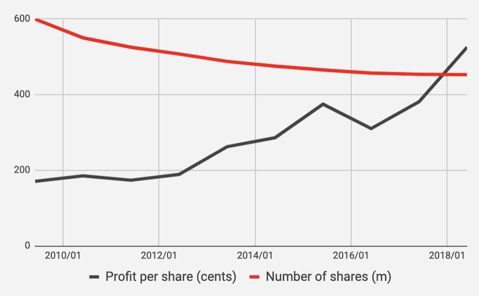 chart showing csl profit per share