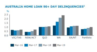 ANZ Australian Home Loan Arrears HY19