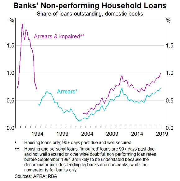 RBA-Home-Loan-Arrears