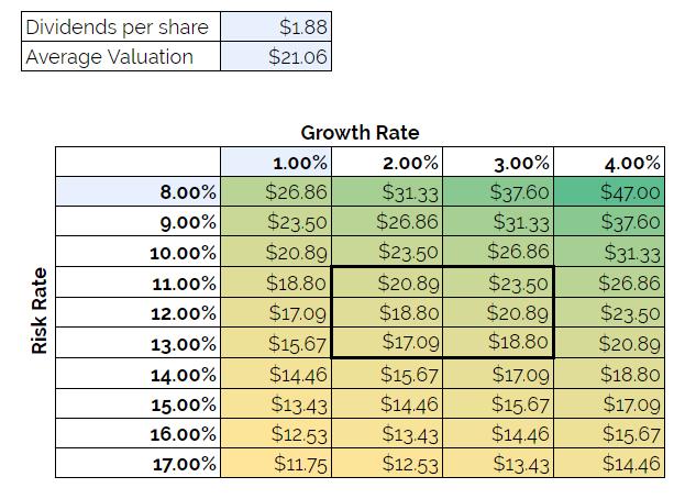 westpac-valuation