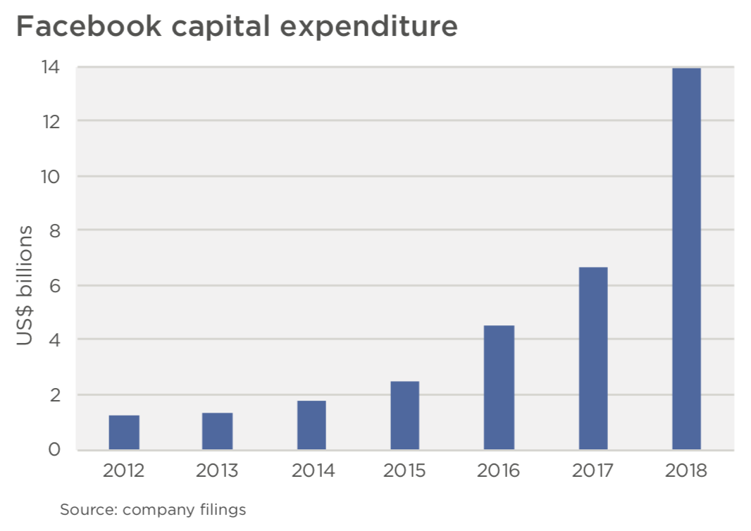 facebook capex has risen from $1.5b in 2012 to $14b in 2018