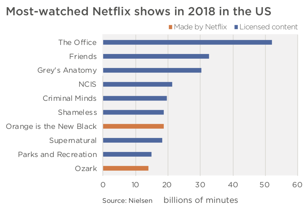 chart show netflix's most popular shows as The office, Friends, Grey's Anatomy, NCIS and Criminal Minds.