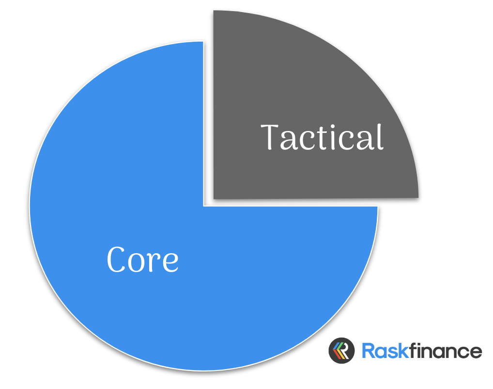 chart showing core and tactical investing positions in a pie chart