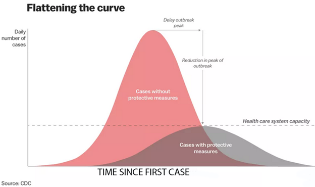 Flattening-the-curve