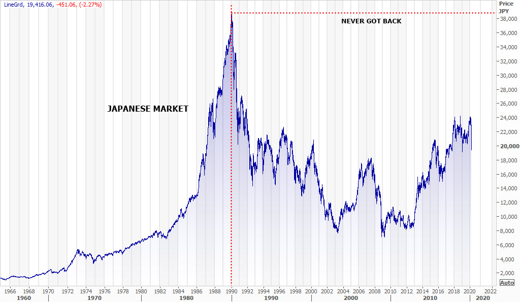 Japanese_Market_Since_1950