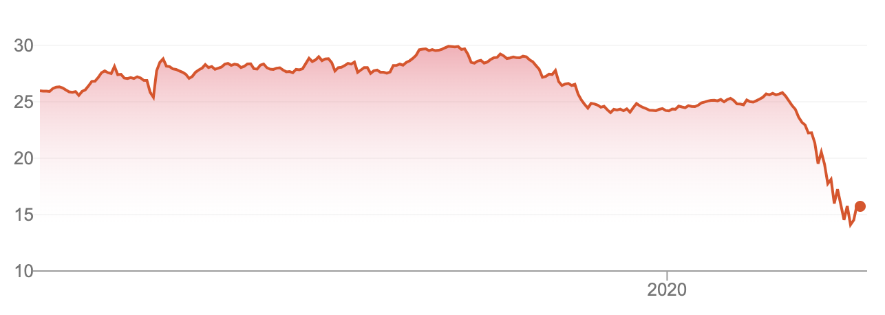 wbc share price