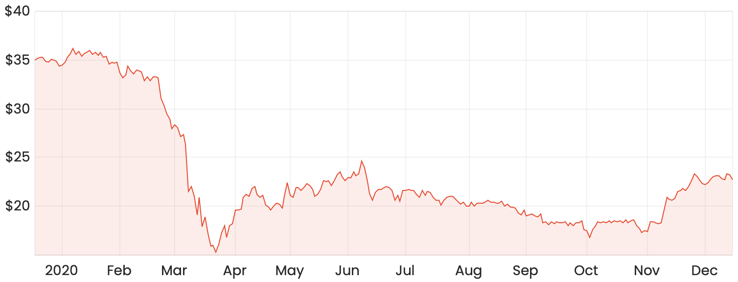 Woodside Petroleum limited share price chart