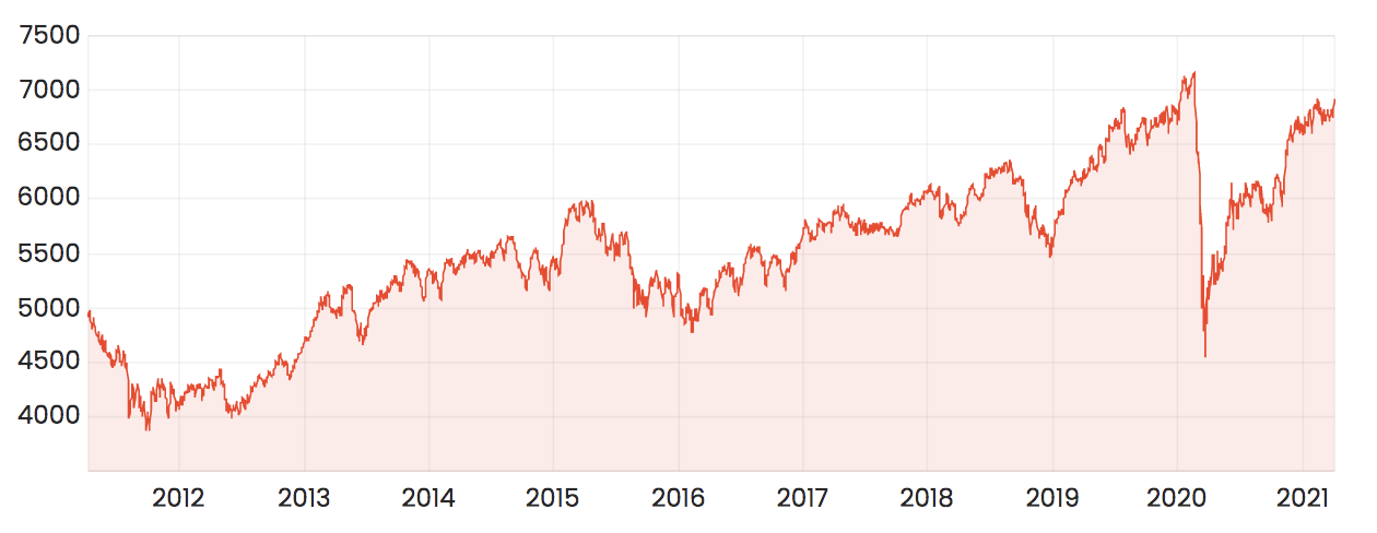 ASX 200 over 10 years