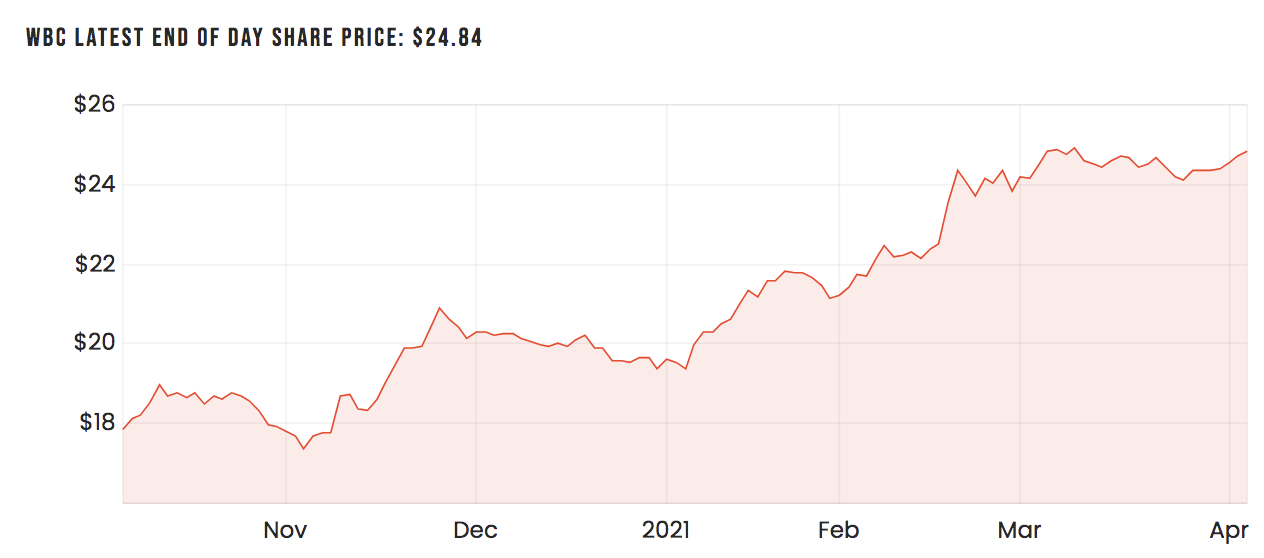 WBC share price over six months