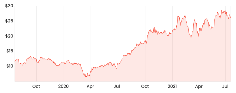 Rask Media HUB 2-year share price chart