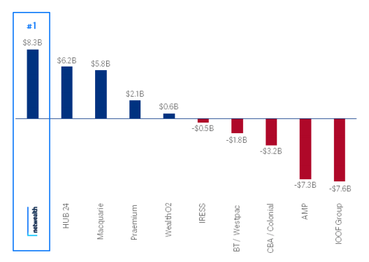 Net annual inflows at 31 March2021. Source: NWL June 2021 Trading update