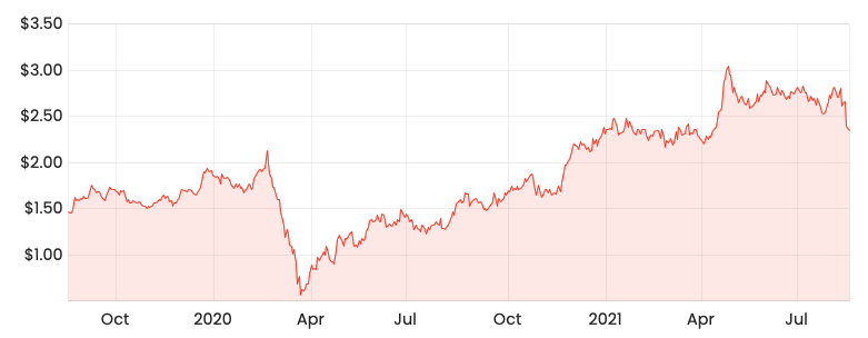 Rask Media AX1 2-year share price