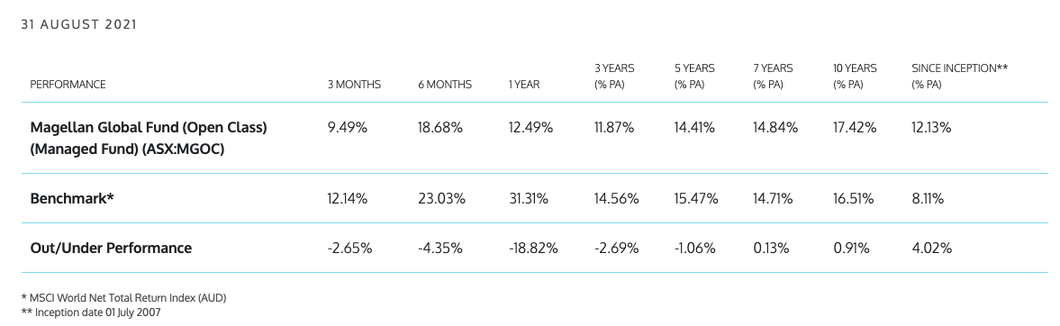 Global Fund performance. Source: Magellan Website