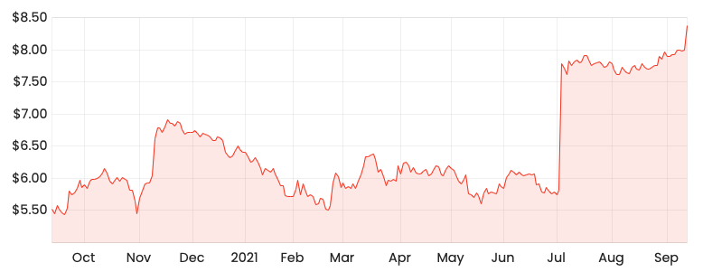 Source: Rask Media SYD 1-year share price