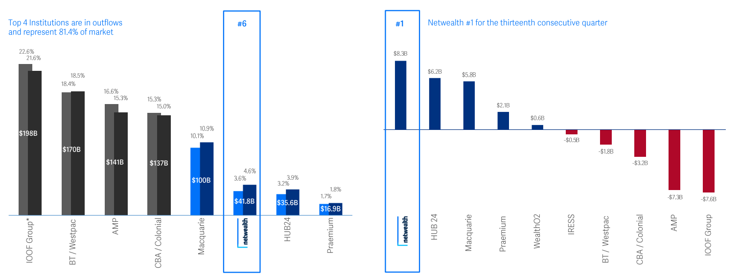 Netwealth market share and net inflows. Source: NWL FY21 presentation