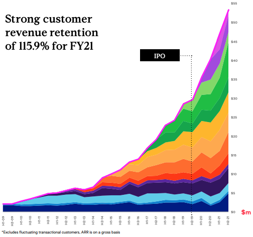 Customer revenue retention. Source: WSP FY21 Presentation