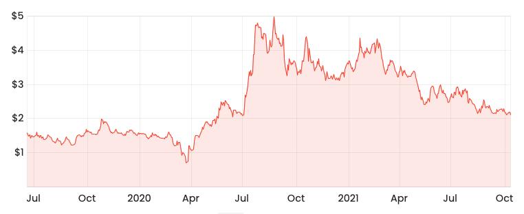 Source: Rask Media WSP share price since IPO