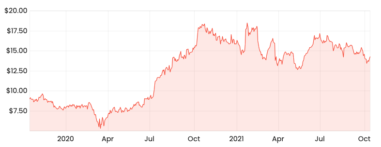 Source: Rask Media 2-year share price